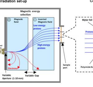 Laser-beschleunigte Protonen zur Krebstherapie